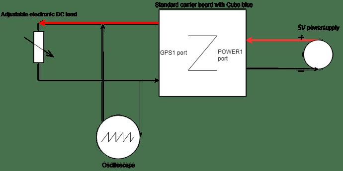 Cube_Blue_test_setup